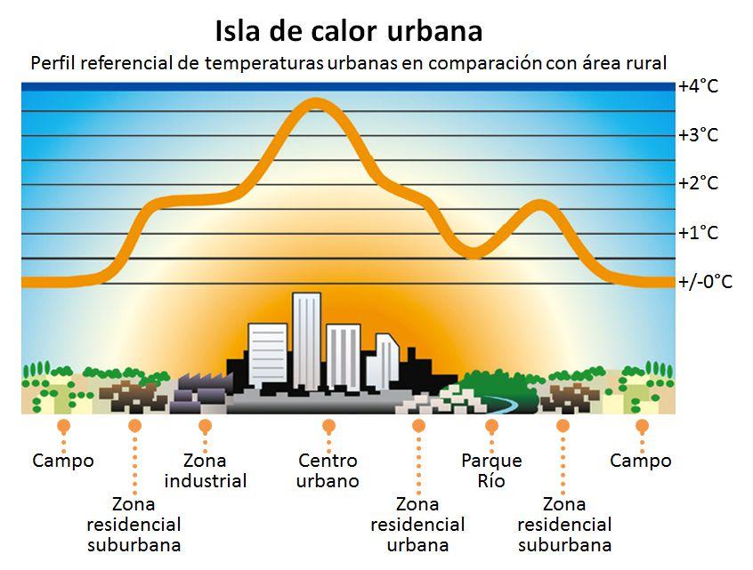 isla de calor urbana